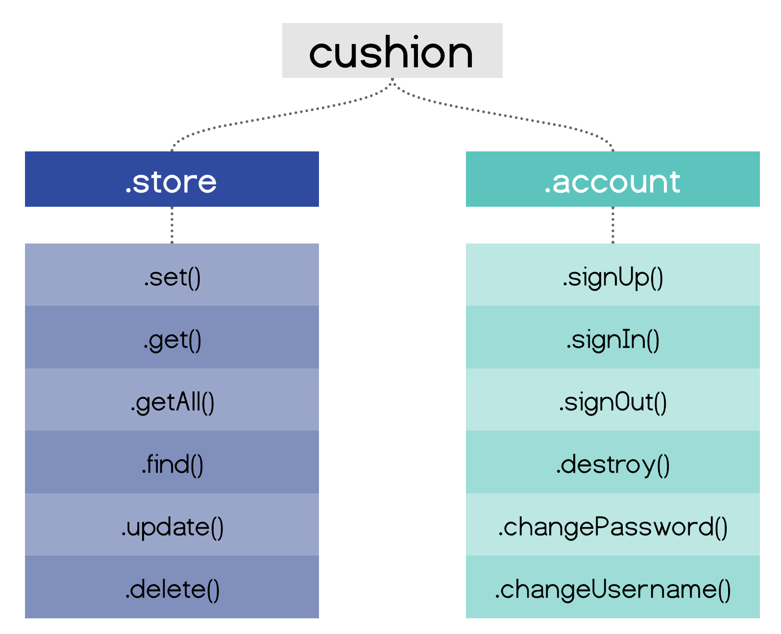 CushionAPI